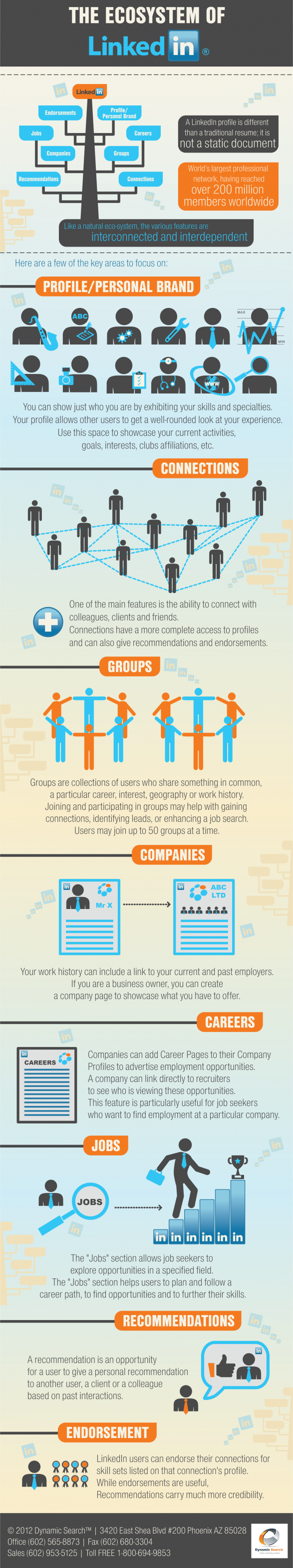 LinkedInEcosystem