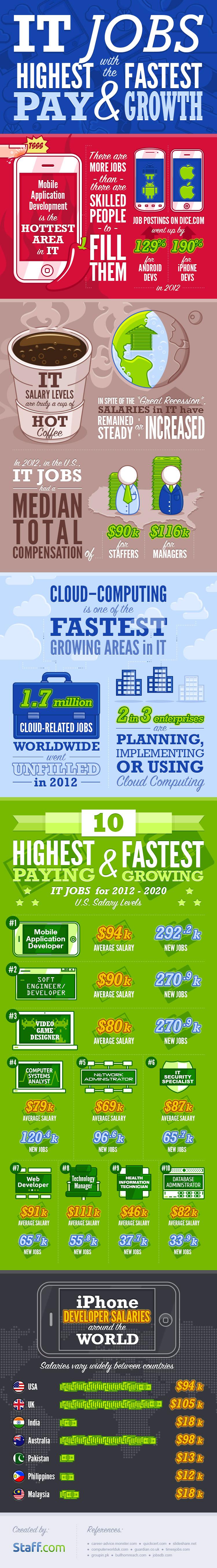 it job infographic