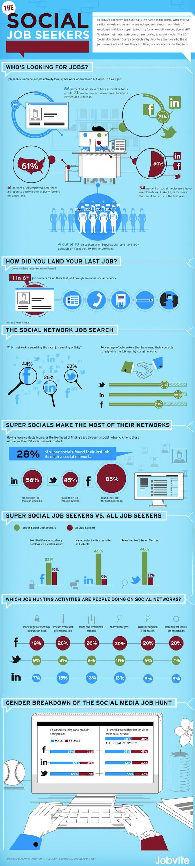 socialmediajobsearch