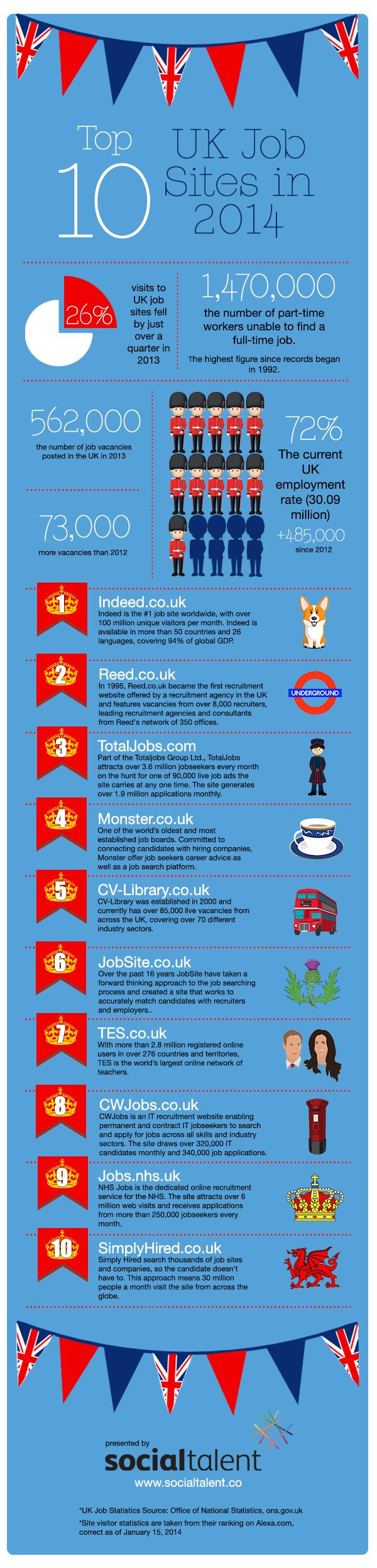 top 10 uk job boards
