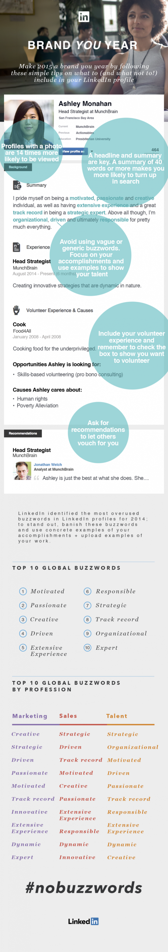 How to Build a Strong LinkedIn Profile for 2015 ...