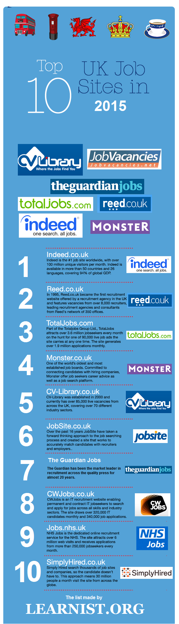 top 10 uk job boards for 2015
